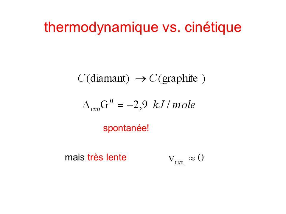 thermodynamique vs. cinétique Rappel: Degré d'avancement