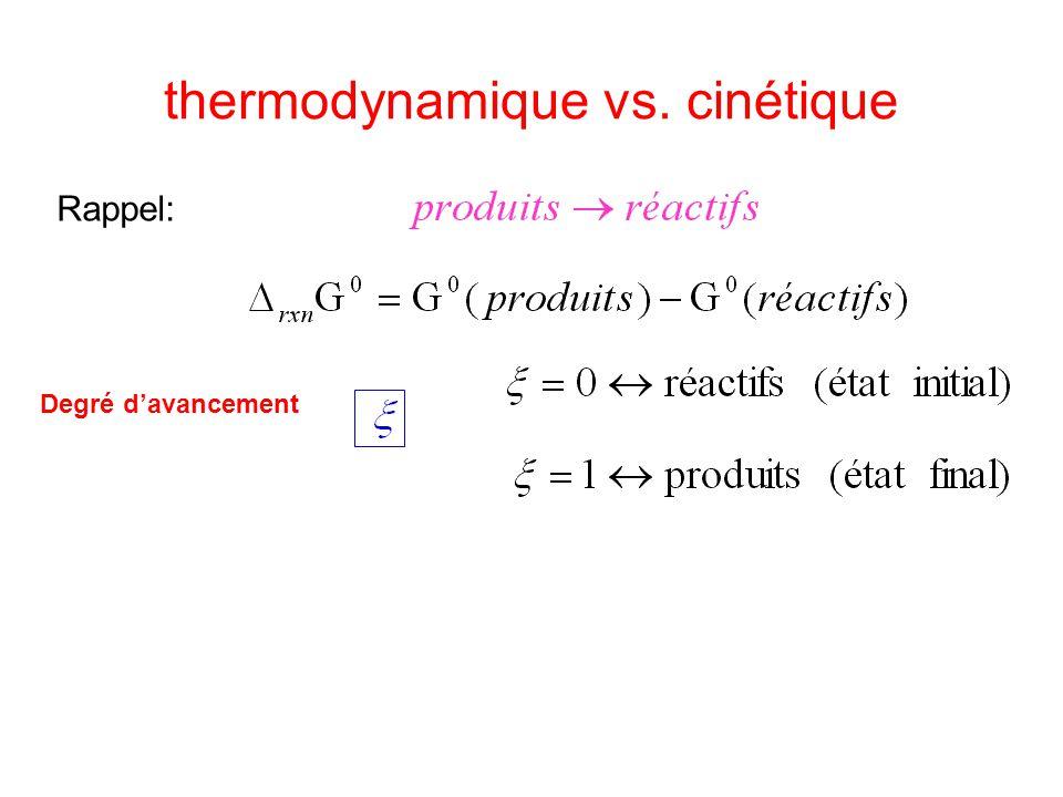 thermodynamique vs. cinétique Rappel: Degré d'avancement enthalpie libre G