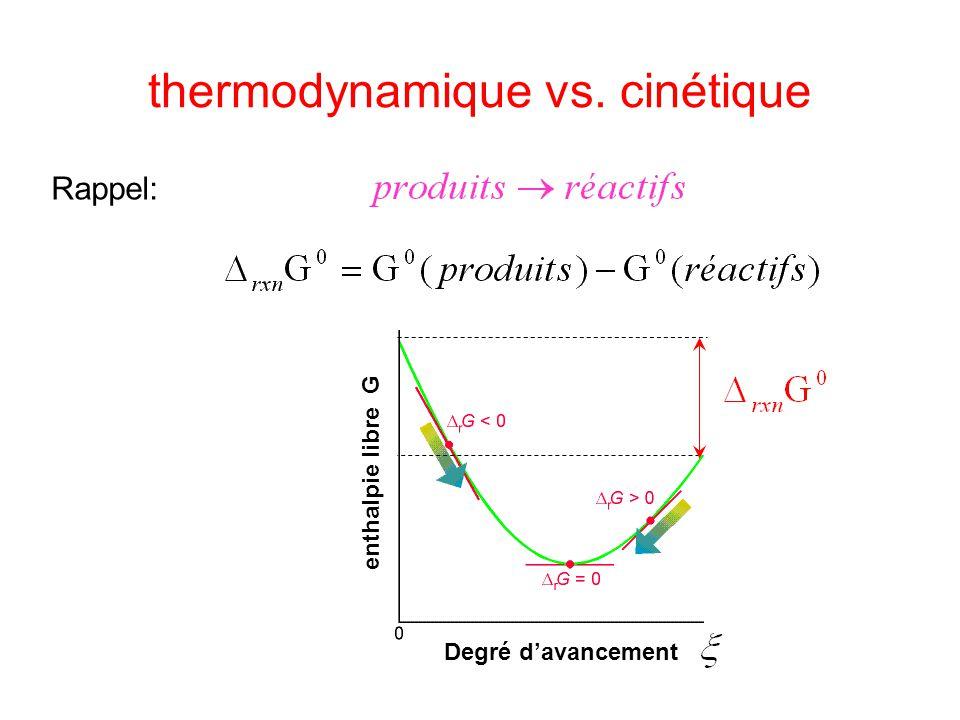 thermodynamique vs.