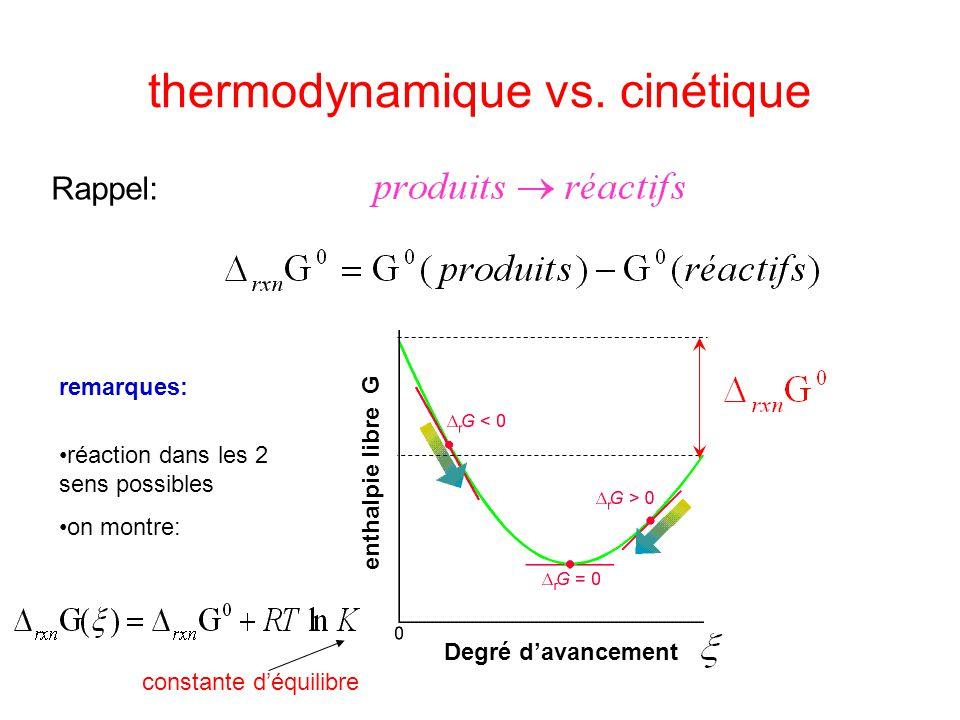 thermodynamique vs. cinétique Rappel: Degré d'avancement enthalpie libre G remarques: •réaction dans les 2 sens possibles •on montre: constante d'équi