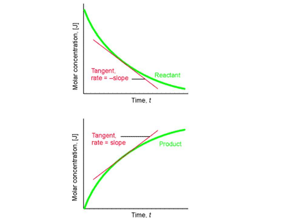 mesure de v rxn •analyse en temps réel Méthode à écoulement