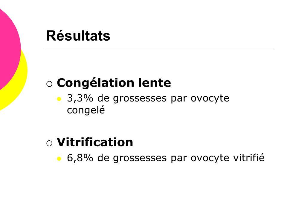 Résultats  Congélation lente  3,3% de grossesses par ovocyte congelé  Vitrification  6,8% de grossesses par ovocyte vitrifié