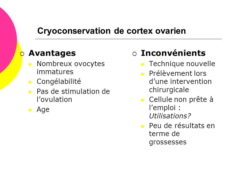 Cryoconservation de cortex ovarien  Avantages  Nombreux ovocytes immatures  Congélabilité  Pas de stimulation de l'ovulation  Age  Inconvénients