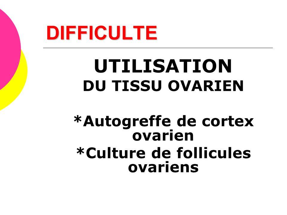 DIFFICULTE UTILISATION DU TISSU OVARIEN *Autogreffe de cortex ovarien *Culture de follicules ovariens