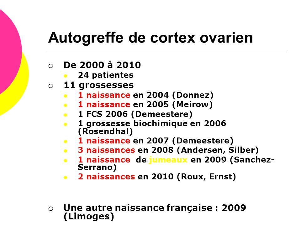  De 2000 à 2010  24 patientes  11 grossesses  1 naissance en 2004 (Donnez)  1 naissance en 2005 (Meirow)  1 FCS 2006 (Demeestere)  1 grossesse