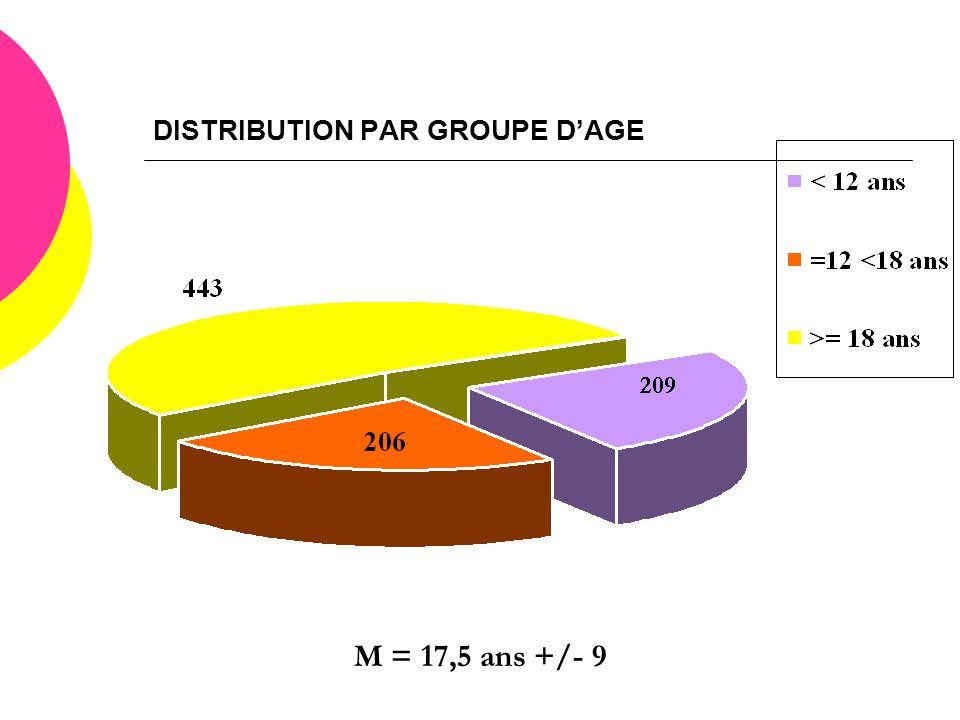 DISTRIBUTION PAR GROUPE D'AGE M = 17,5 ans +/- 9
