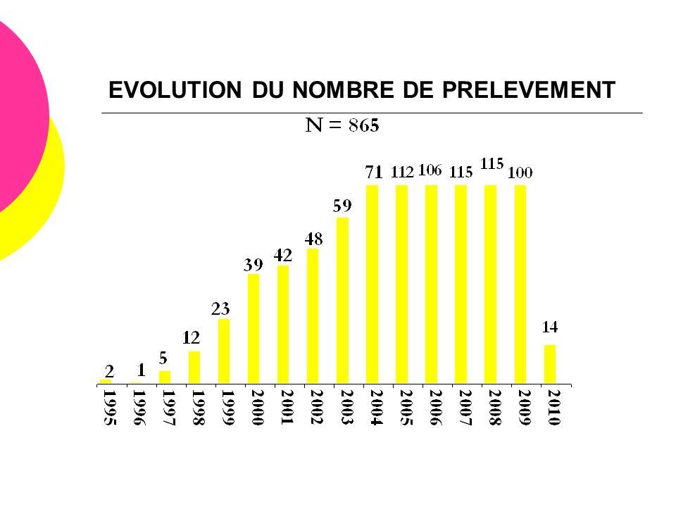 EVOLUTION DU NOMBRE DE PRELEVEMENT