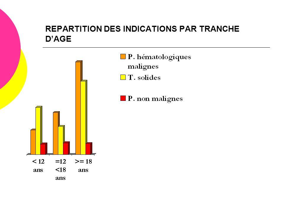 REPARTITION DES INDICATIONS PAR TRANCHE D'AGE