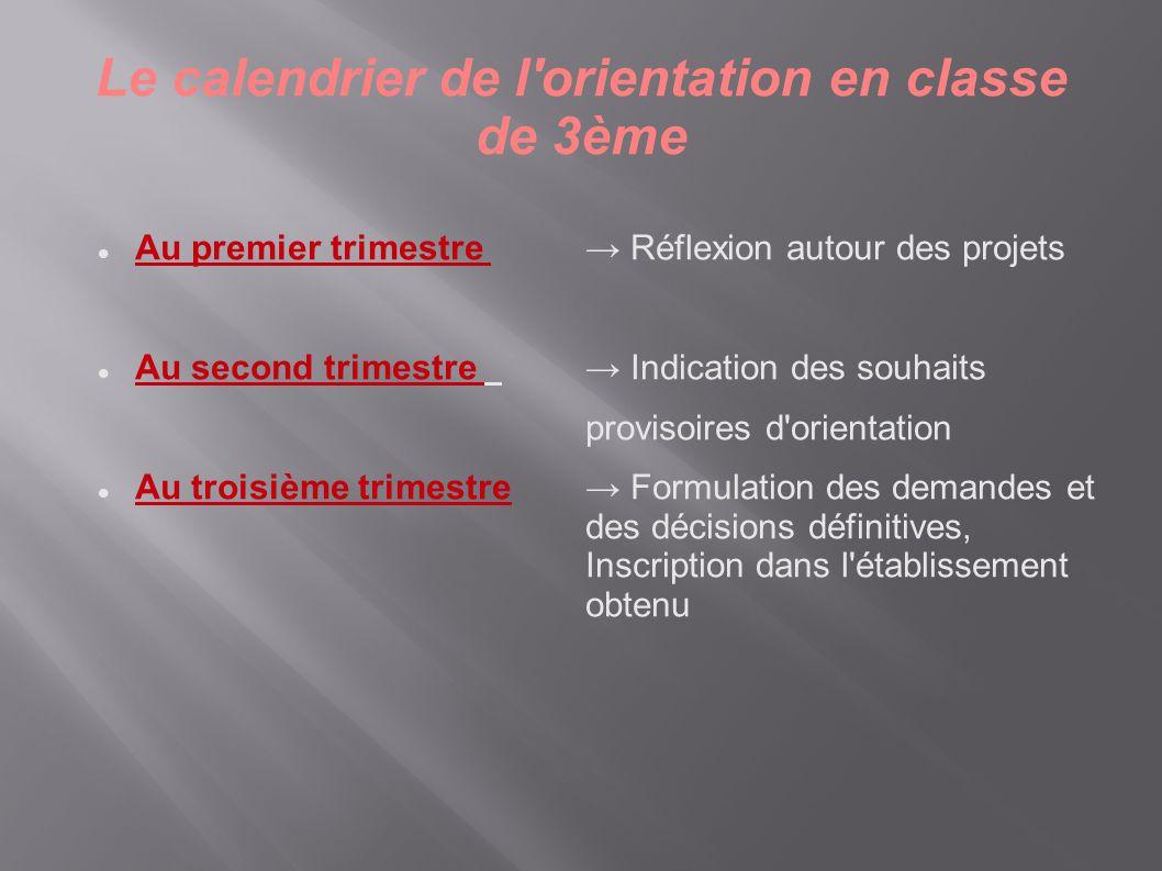 Le calendrier de l'orientation en classe de 3ème  Au premier trimestre → Réflexion autour des projets  Au second trimestre → Indication des souhaits