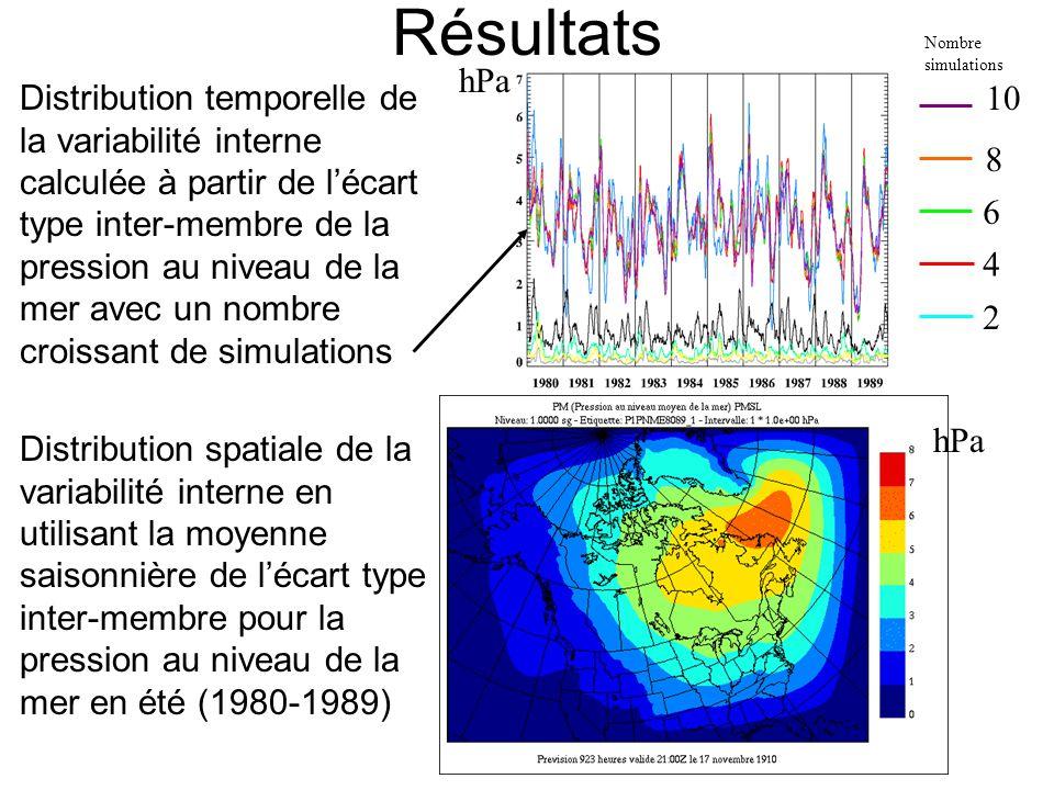 Résultats Distribution spatiale de la variabilité interne en utilisant la moyenne saisonnière de l'écart type inter-membre pour la pression au niveau de la mer en été (1980-1989) Distribution temporelle de la variabilité interne calculée à partir de l'écart type inter-membre de la pression au niveau de la mer avec un nombre croissant de simulations hPa 10 2 8 6 4 Nombre simulations hPa