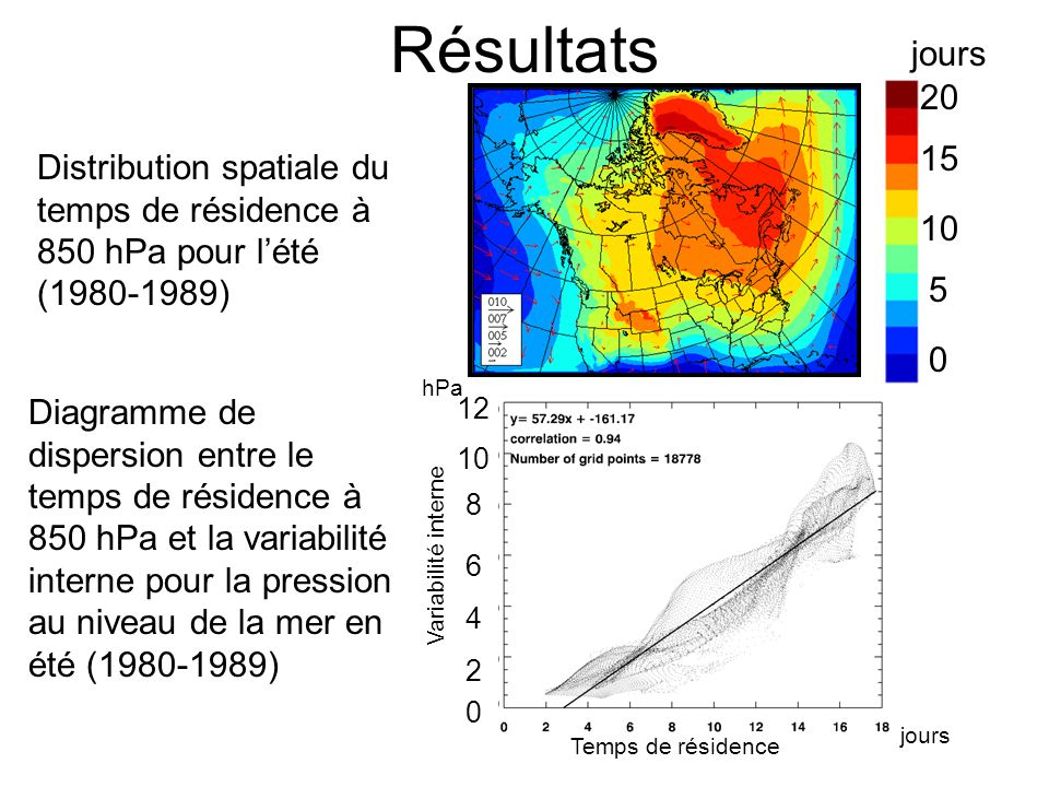 Résultats Distribution spatiale du temps de résidence à 850 hPa pour l'été (1980-1989) 0 10 20 5 15 jours Temps de résidence jours 2 4 8 6 10 12 Diagr