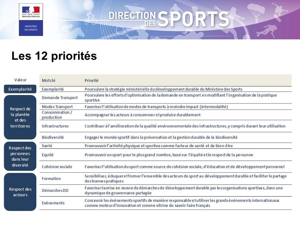 Les 12 priorités