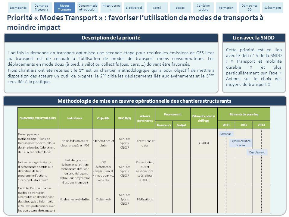 Description de la priorité Une fois la demande en transport optimisée une seconde étape pour réduire les émissions de GES liées au transport est de re