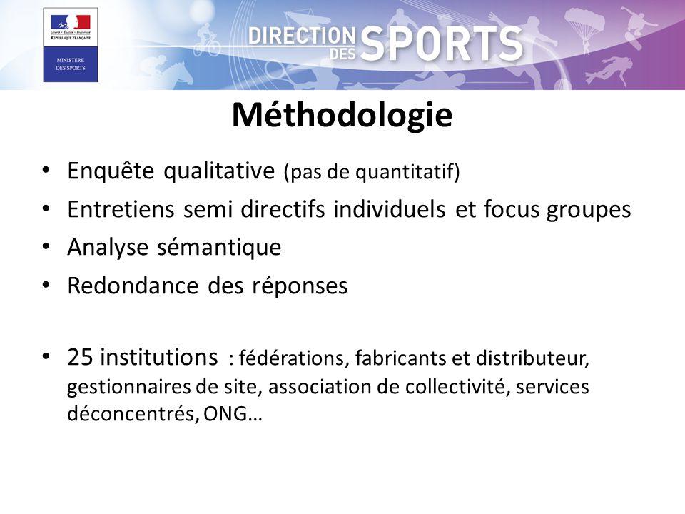 Méthodologie • Enquête qualitative (pas de quantitatif) • Entretiens semi directifs individuels et focus groupes • Analyse sémantique • Redondance des