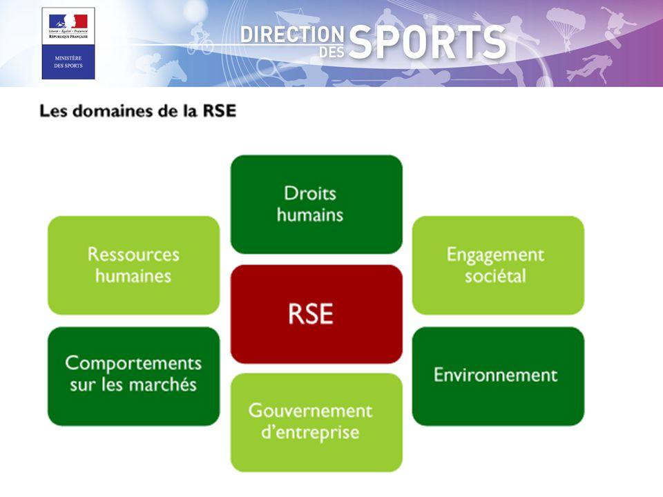 Freins des acteurs du sport à prendre en compte le Développement Durable Manque d'un cadre de définition Manque de définition du développement durable du sport, manque des objectifs et des priorités.