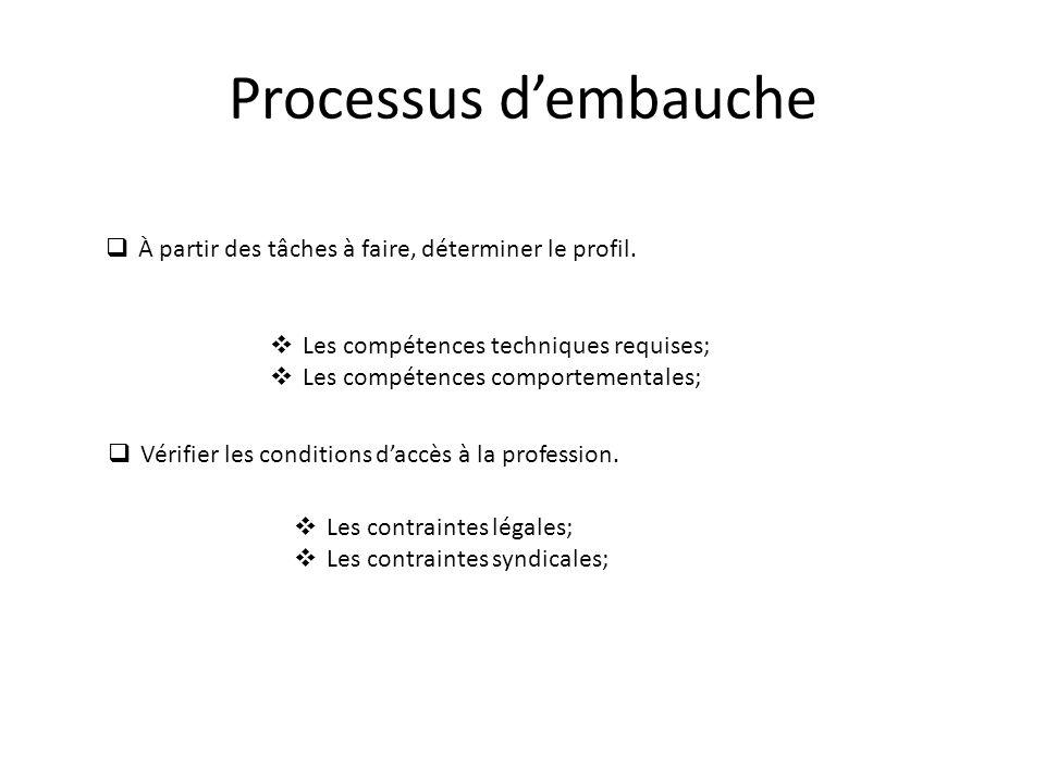 Processus d'embauche  À partir des tâches à faire, déterminer le profil.  Les compétences techniques requises;  Les compétences comportementales; 