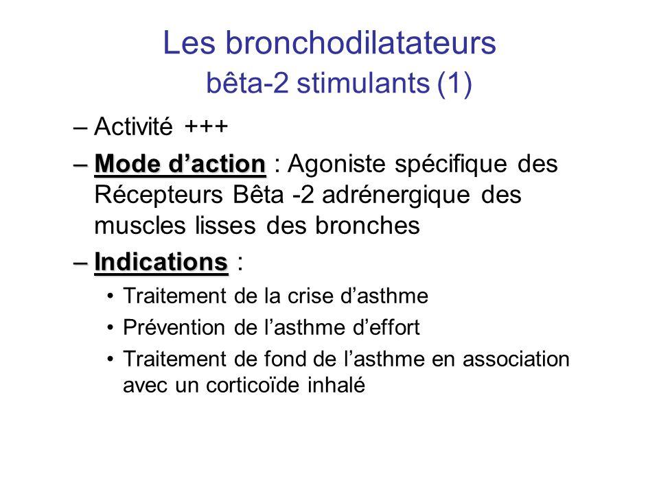 Les bronchodilatateurs bêta-2 stimulants (1) –Activité +++ –Mode d'action –Mode d'action : Agoniste spécifique des Récepteurs Bêta -2 adrénergique des