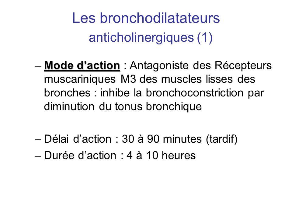 Les bronchodilatateurs anticholinergiques (1) –Mode d'action –Mode d'action : Antagoniste des Récepteurs muscariniques M3 des muscles lisses des bronc