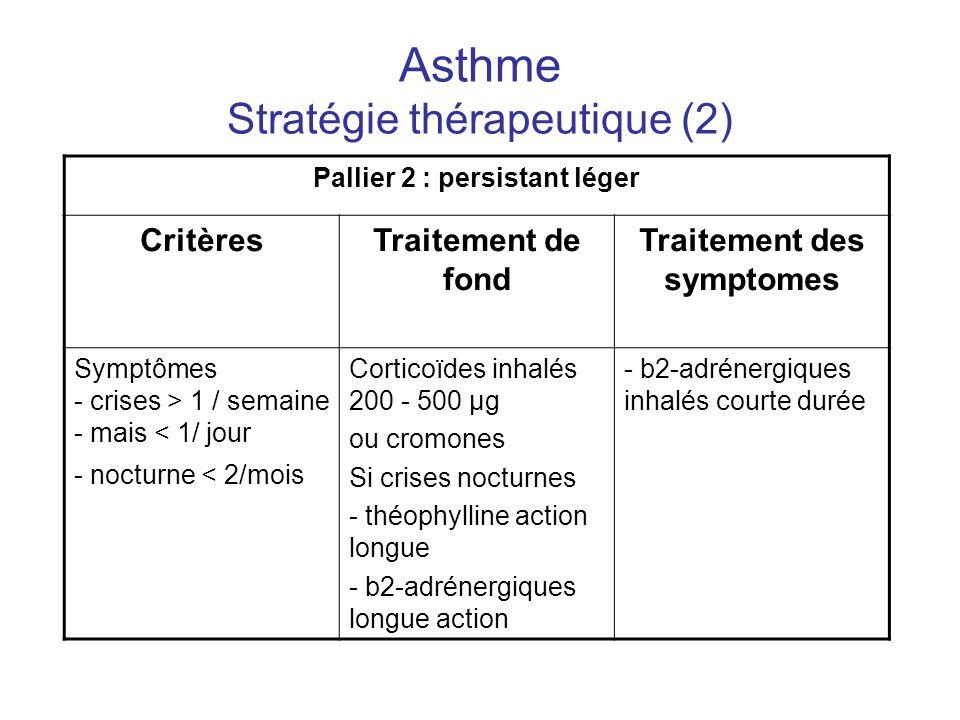 Asthme Stratégie thérapeutique (2) Pallier 2 : persistant léger CritèresTraitement de fond Traitement des symptomes Symptômes - crises > 1 / semaine -