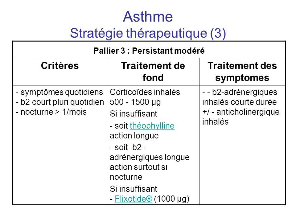 Asthme Stratégie thérapeutique (3) Pallier 3 : Persistant modéré CritèresTraitement de fond Traitement des symptomes - symptômes quotidiens - b2 court