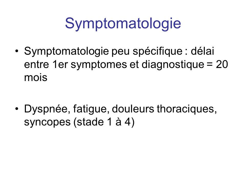 Symptomatologie •Symptomatologie peu spécifique : délai entre 1er symptomes et diagnostique = 20 mois •Dyspnée, fatigue, douleurs thoraciques, syncope
