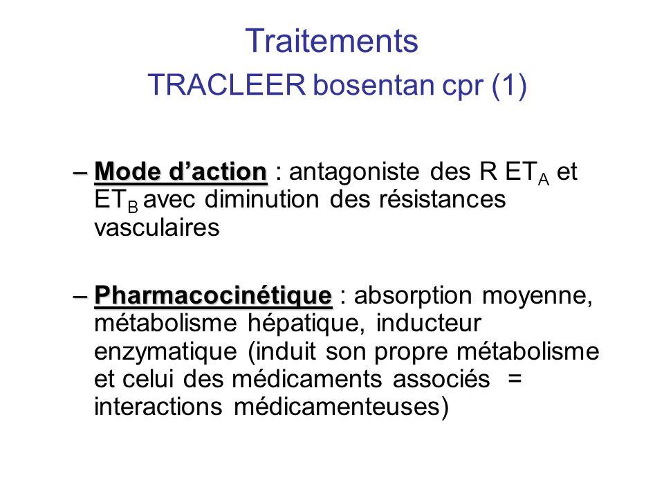 Traitements TRACLEER bosentan cpr (1) –Mode d'action –Mode d'action : antagoniste des R ET A et ET B avec diminution des résistances vasculaires –Phar