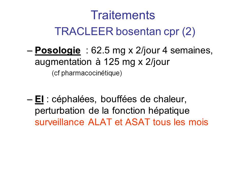 Traitements TRACLEER bosentan cpr (2) –Posologie –Posologie : 62.5 mg x 2/jour 4 semaines, augmentation à 125 mg x 2/jour (cf pharmacocinétique) –EI –