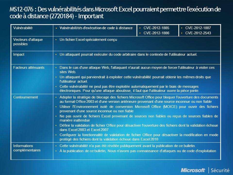 MS12-076 : Des vulnérabilités dans Microsoft Excel pourraient permettre l exécution de code à distance (2720184) - Important Vulnérabilité •Vulnérabilités d exécution de code à distance •CVE-2012-1885 •CVE-2012-1886 •CVE-2012-1887 •CVE-2012-2543 Vecteurs d attaque possibles •Un fichier Excel spécialement conçu Impact•Un attaquant pourrait exécuter du code arbitraire dans le contexte de l utilisateur actuel.