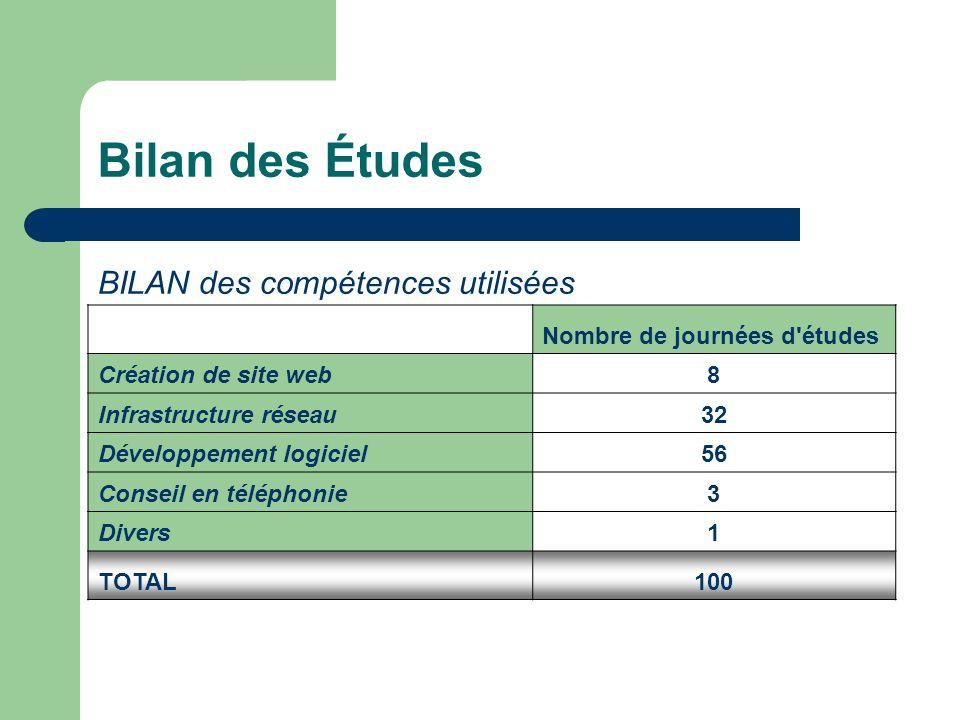 BILAN des compétences utilisées Nombre de journées d'études Création de site web8 Infrastructure réseau32 Développement logiciel56 Conseil en téléphon