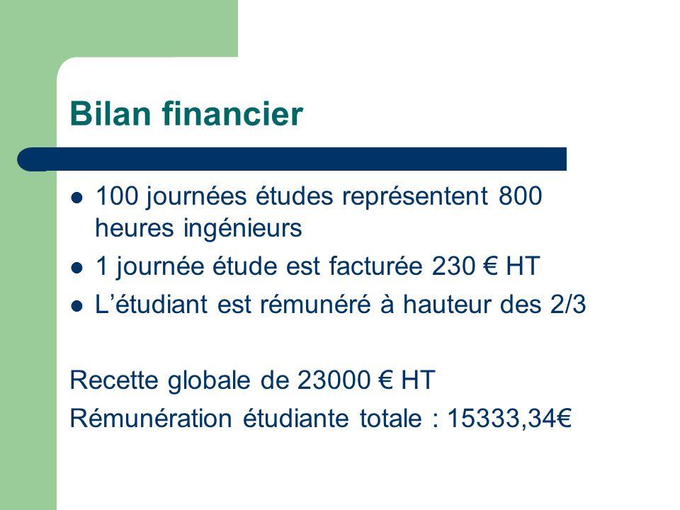 Bilan financier  100 journées études représentent 800 heures ingénieurs  1 journée étude est facturée 230 € HT  L'étudiant est rémunéré à hauteur d