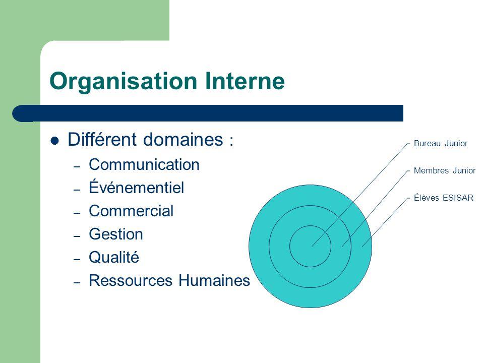 Organisation Interne  Différent domaines : – Communication – Événementiel – Commercial – Gestion – Qualité – Ressources Humaines Bureau Junior Membre