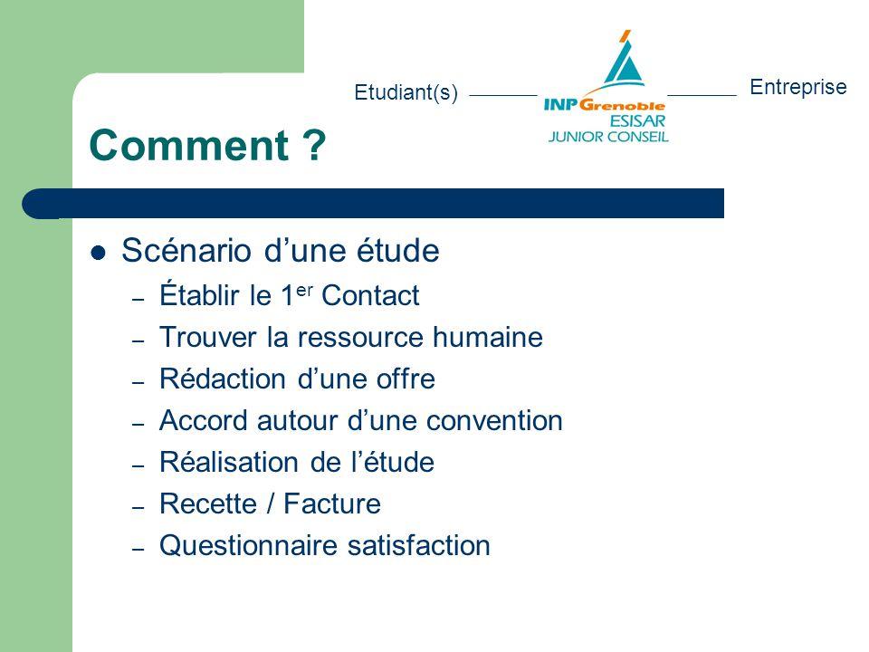 Comment ?  Scénario d'une étude – Établir le 1 er Contact – Trouver la ressource humaine – Rédaction d'une offre – Accord autour d'une convention – R