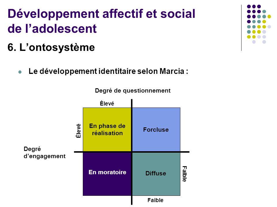 6. L'ontosystème  Le développement identitaire selon Marcia : Degré d'engagement Degré de questionnement Élevé Faible En phase de réalisation Forclus