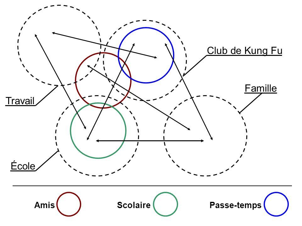 AmisScolairePasse-temps École Famille Club de Kung Fu Travail