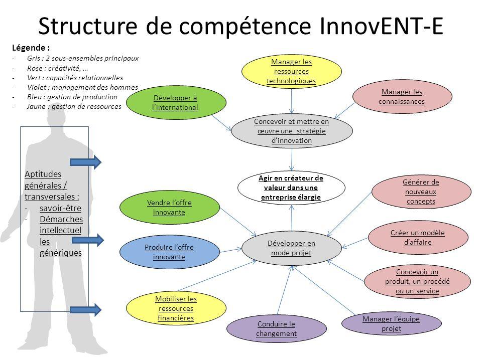Structure de compétence InnovENT-E Agir en créateur de valeur dans une entreprise élargie Concevoir et mettre en œuvre une stratégie d'innovation Déve