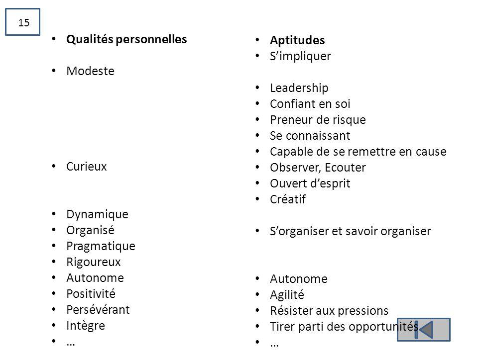 15 • Qualités personnelles • Modeste • Curieux • Dynamique • Organisé • Pragmatique • Rigoureux • Autonome • Positivité • Persévérant • Intègre • … •