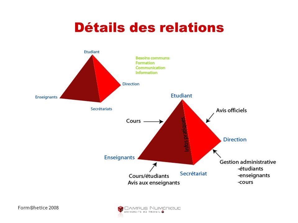 Form@hetice 2008 Détails des relations