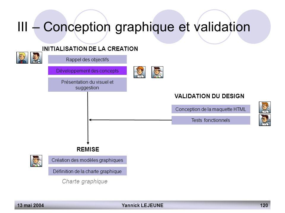 13 mai 2004Yannick LEJEUNE120 III – Conception graphique et validation INITIALISATION DE LA CREATION Rappel des objectifs Développement des concepts P