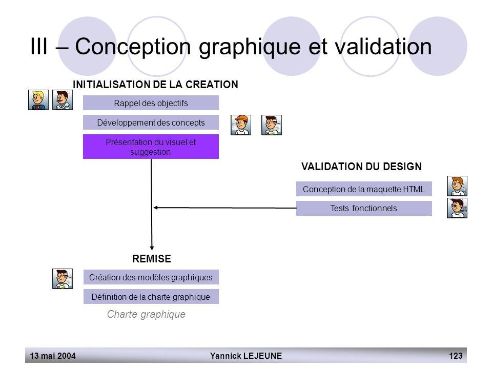 13 mai 2004Yannick LEJEUNE123 III – Conception graphique et validation INITIALISATION DE LA CREATION Rappel des objectifs Développement des concepts P