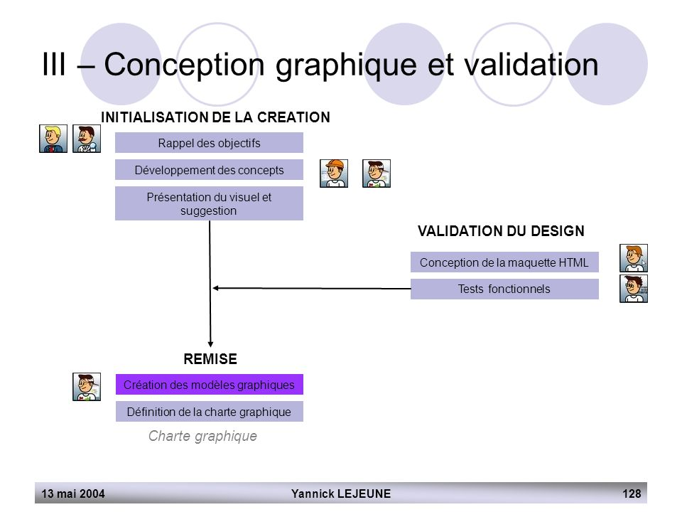 13 mai 2004Yannick LEJEUNE128 III – Conception graphique et validation INITIALISATION DE LA CREATION Rappel des objectifs Développement des concepts P