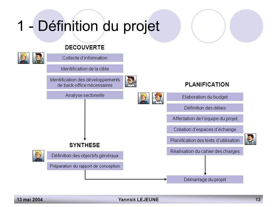 13 mai 2004Yannick LEJEUNE13 1 - Définition du projet DECOUVERTE Collecte d'information Identification de la cible Identification des développements d