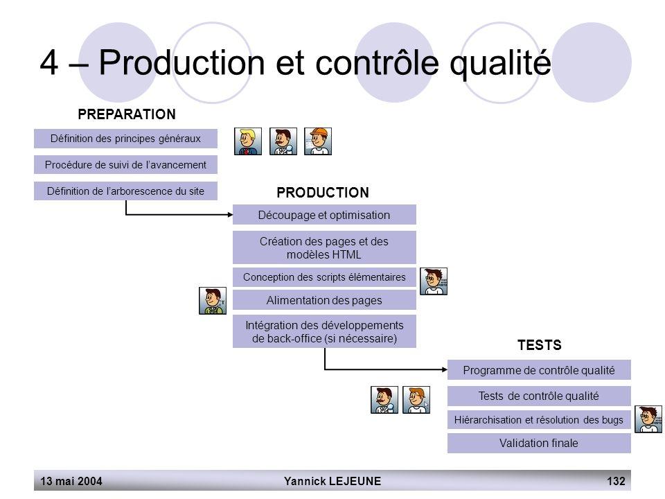 13 mai 2004Yannick LEJEUNE132 4 – Production et contrôle qualité PREPARATION Définition des principes généraux Procédure de suivi de l'avancement Défi