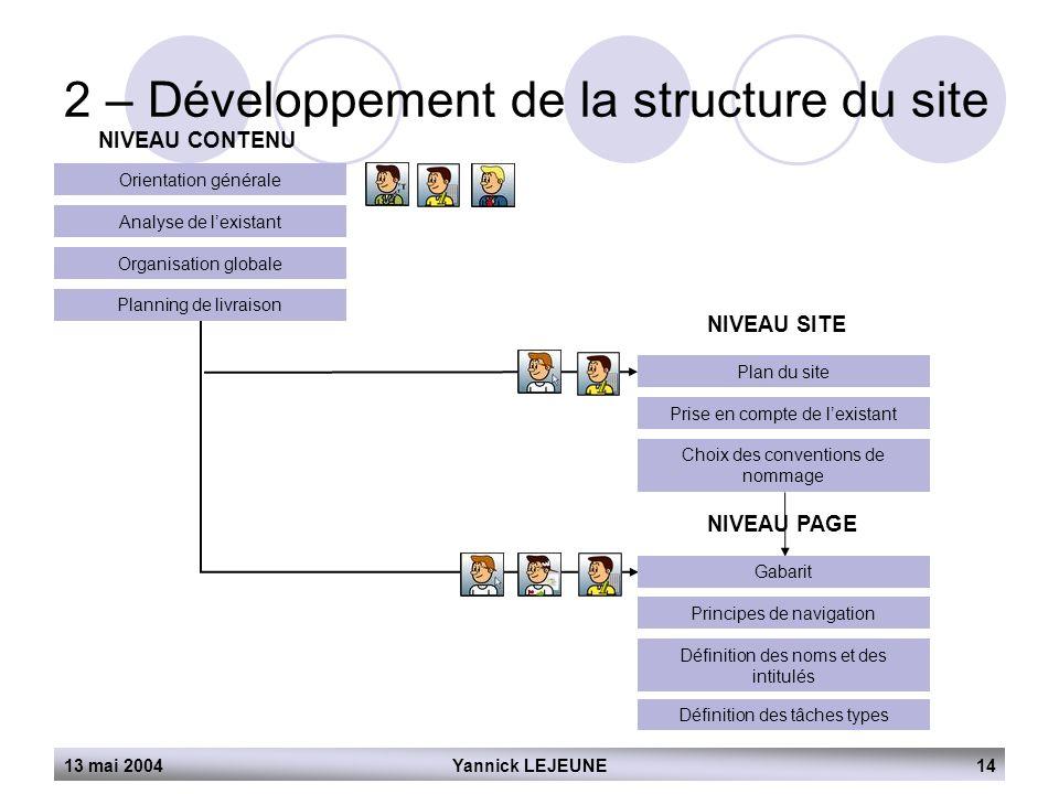 13 mai 2004Yannick LEJEUNE14 2 – Développement de la structure du site NIVEAU CONTENU Orientation générale Analyse de l'existant Organisation globale