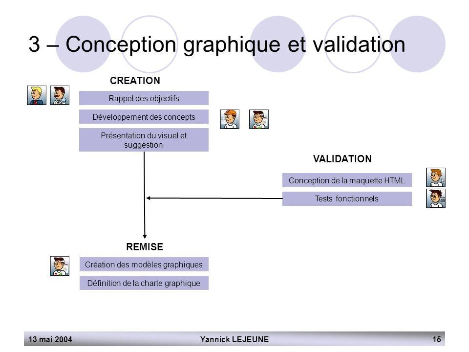 13 mai 2004Yannick LEJEUNE15 3 – Conception graphique et validation CREATION Rappel des objectifs Développement des concepts Présentation du visuel et