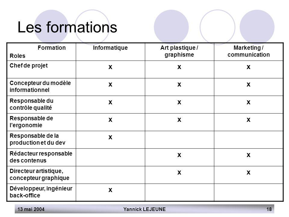 13 mai 2004Yannick LEJEUNE18 Les formations Formation Roles InformatiqueArt plastique / graphisme Marketing / communication Chef de projet xxx Concept