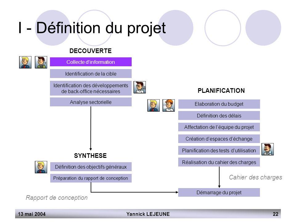 13 mai 2004Yannick LEJEUNE22 I - Définition du projet DECOUVERTE Collecte d'information Identification de la cible Identification des développements d