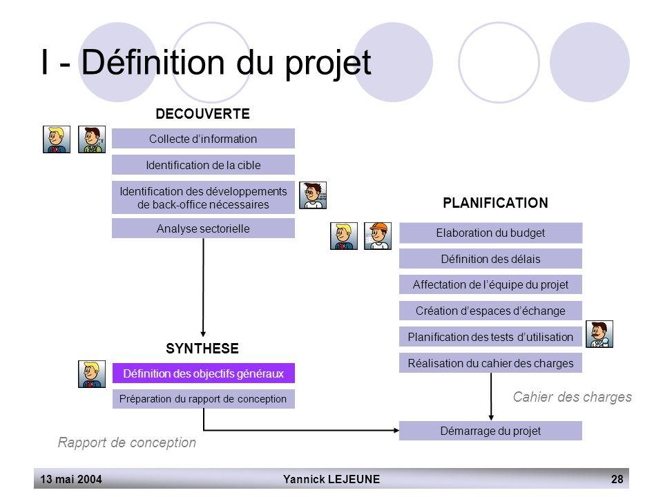 13 mai 2004Yannick LEJEUNE28 I - Définition du projet DECOUVERTE Collecte d'information Identification de la cible Identification des développements d