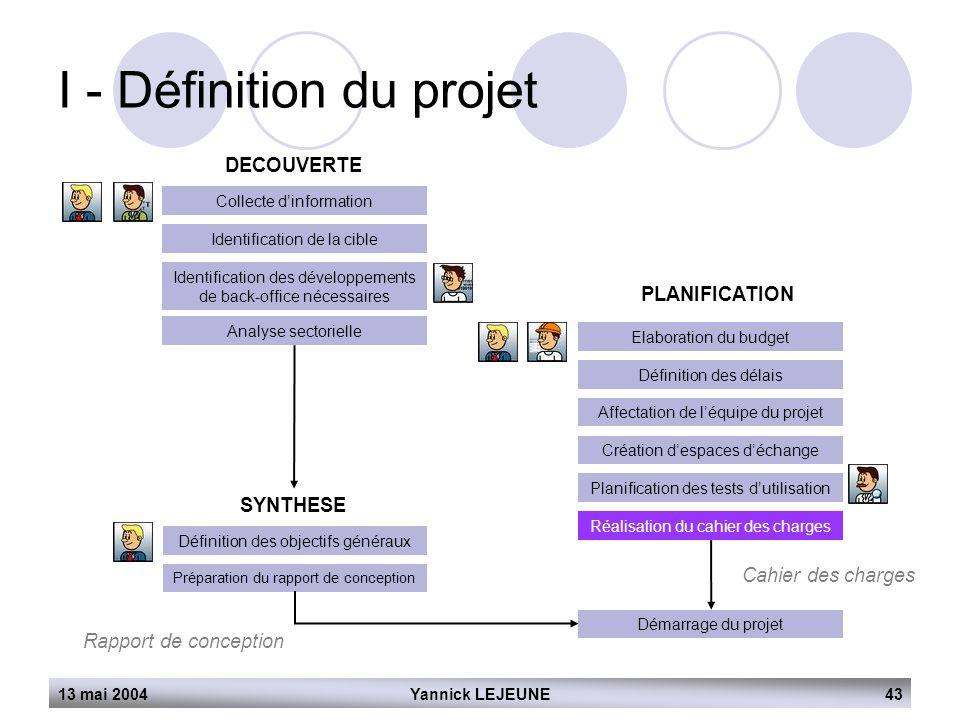 13 mai 2004Yannick LEJEUNE43 I - Définition du projet DECOUVERTE Collecte d'information Identification de la cible Identification des développements d