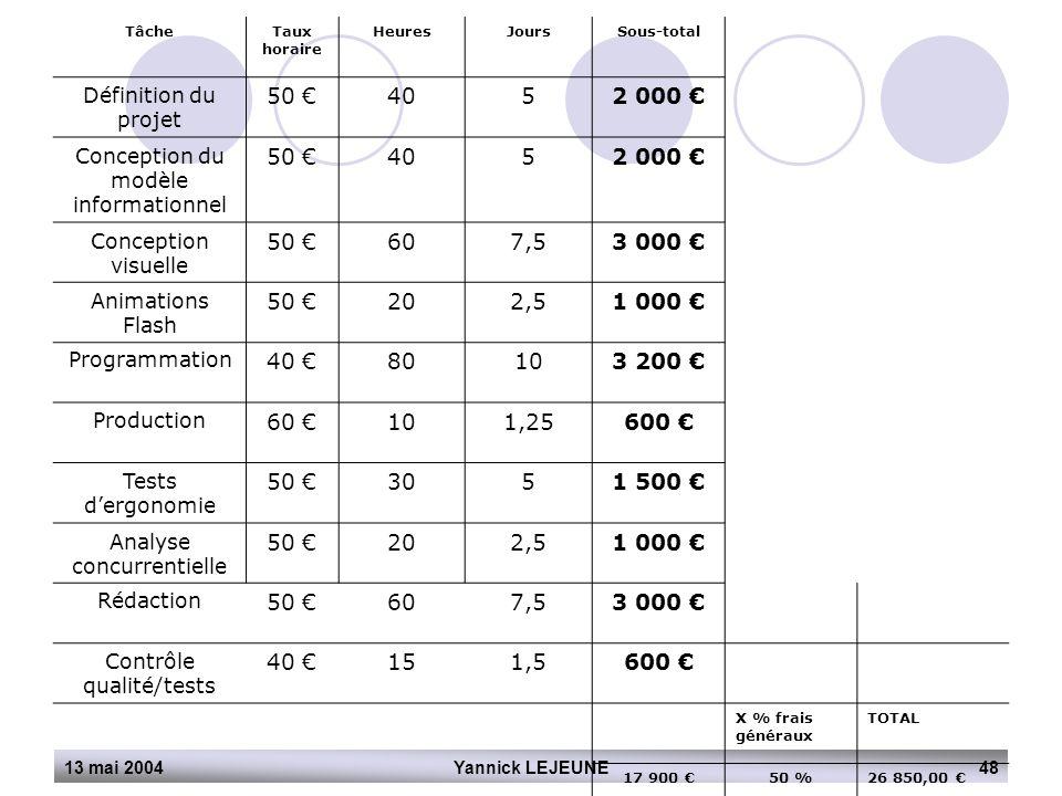 13 mai 2004Yannick LEJEUNE48 TâcheTaux horaire HeuresJoursSous-total Définition du projet 50 €4052 000 € Conception du modèle informationnel 50 €4052