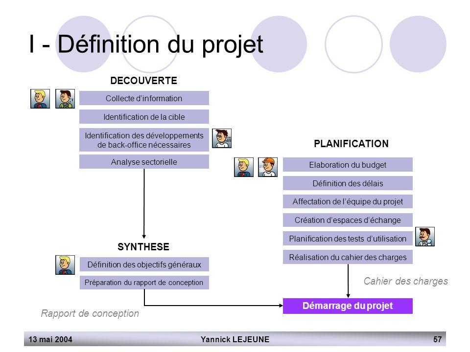 13 mai 2004Yannick LEJEUNE57 I - Définition du projet DECOUVERTE Collecte d'information Identification de la cible Identification des développements d